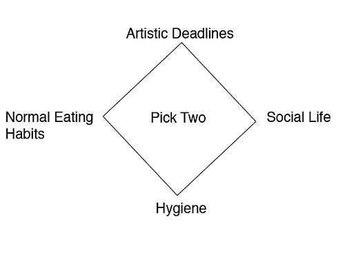 Diagram of artistic deadlines