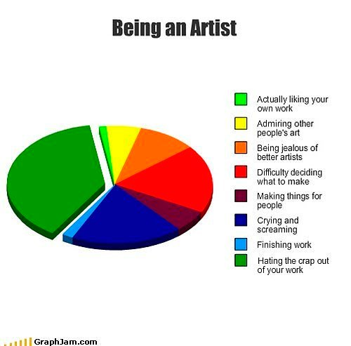 Pie chart graph of being an artist