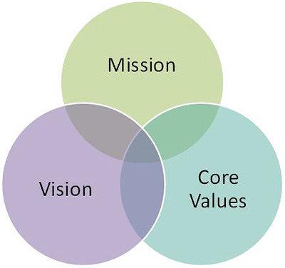 Image result for mission statement of artist