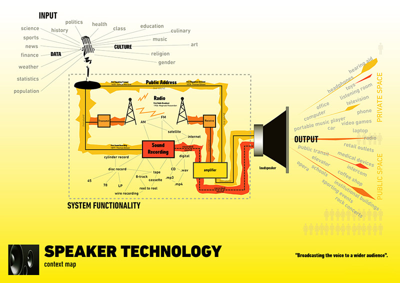 Speaker Technology- schematic drawing by John Greg Ball