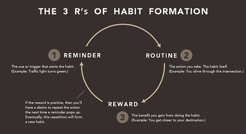 The three R's of habit formation