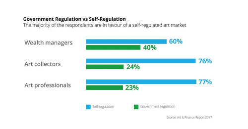 Statistics about the desire for self-regulation in the art market