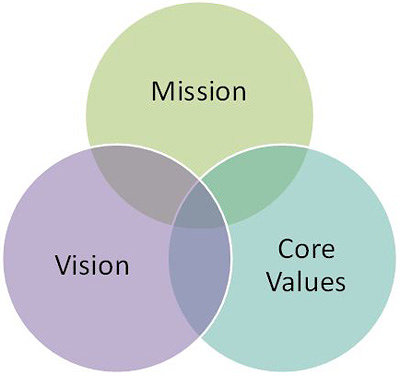 Info graphic of spheres titled Mission, Vision and Core Values
